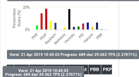 Tiga Besar Partai di DKI Hasil Real Count KPU : PDIP, PKS dan Gerindra